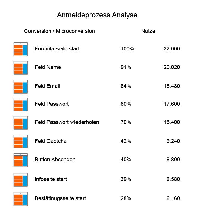 Ergebnis Analyse