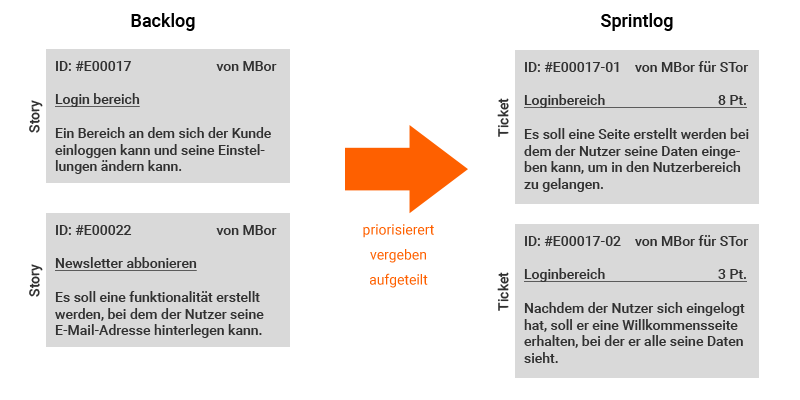 Scrum Ticket Informationen