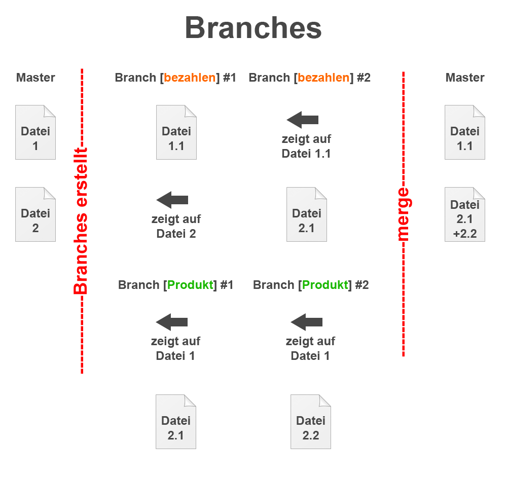 Git Branches merge