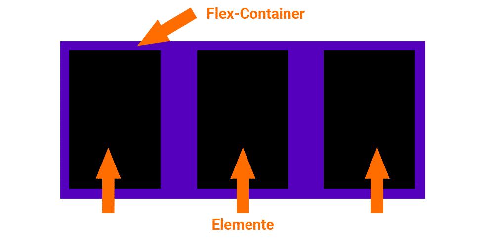 Flexbox containerinfo