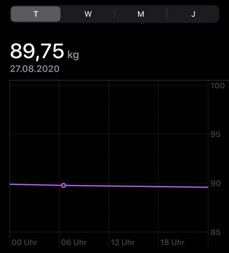 fasten donnerstag gewicht