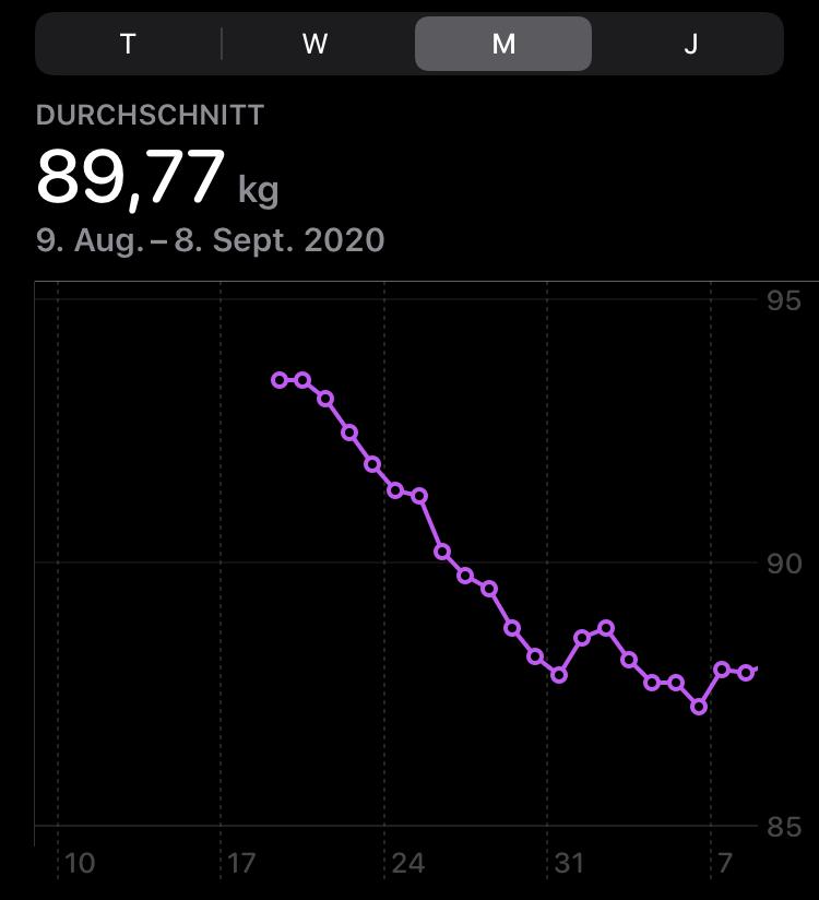 fasten gewichtsverlauf