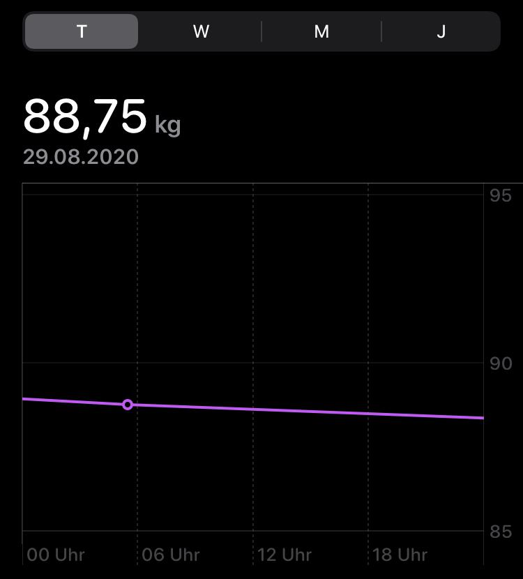 fasten samstag gewicht