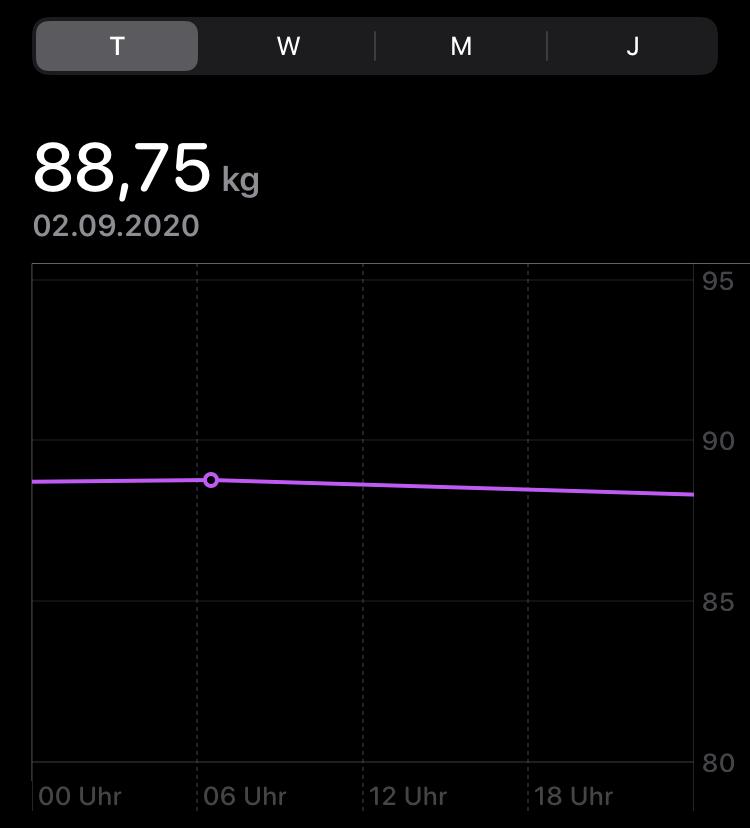 fastenbrechen mittwoch gewicht
