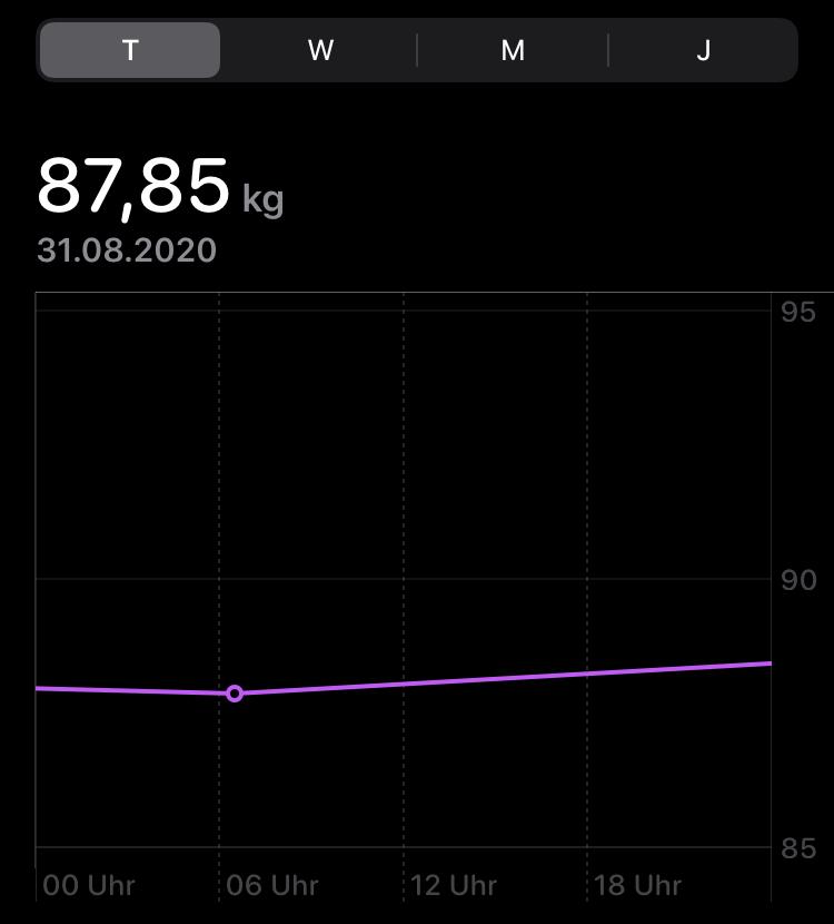 fastenbrechen montag gewicht