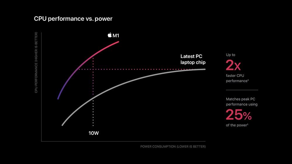 Apple m1 chip Watt/Leistung